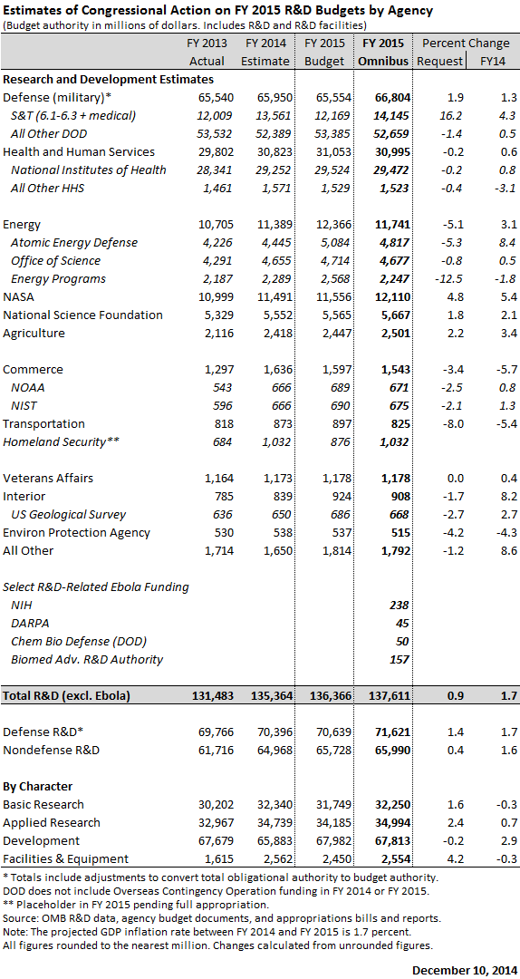 Update: US Federal Science Budget for 2015 | Ramin Skibba
