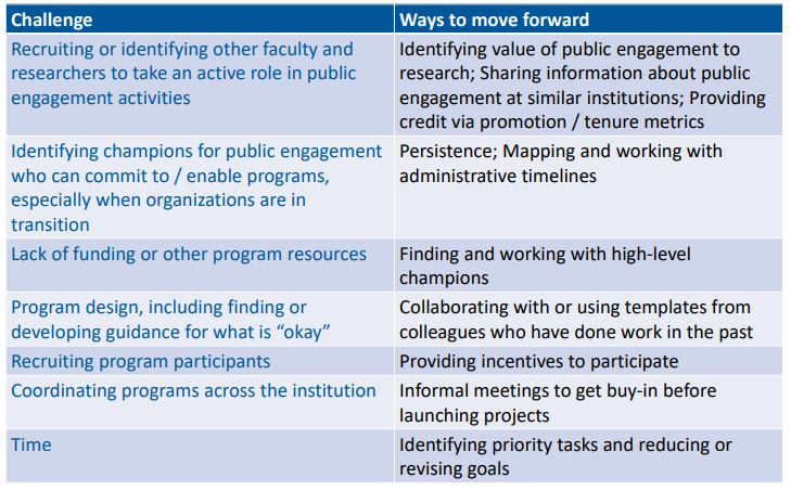 Challenges to Building Institutional Change
