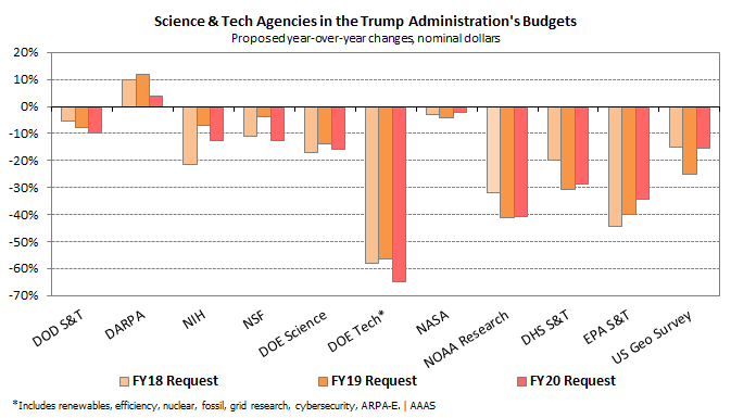 Graphic showing consistent funding cuts requested by the Trump Administration for basic science, energy technology, environmental research, other areas.