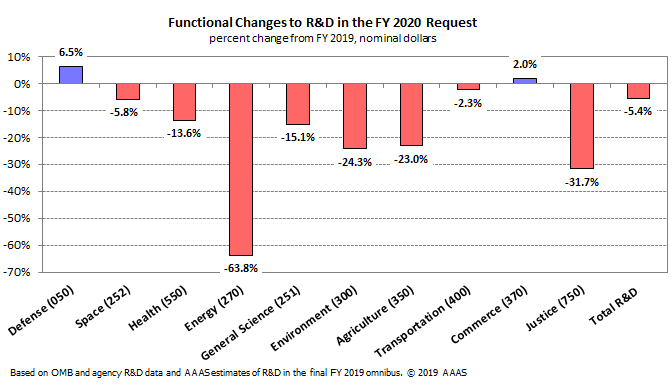 Graph showing generally decreased funding requests for general science, energy, space, while increased funding for defense and commerce, in the FY 2020 budget.