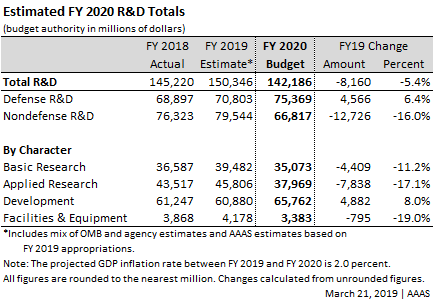 Table outlining increasing or decreasing R&D spending by type in the Trump Administration request.