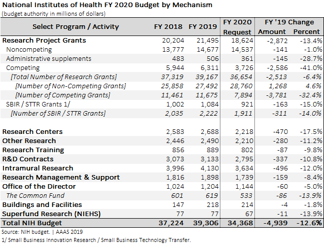 NIH FY 2020 budget by success rate.