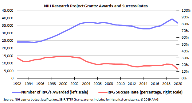 Graph showing NIH research project grant awards and success rates.