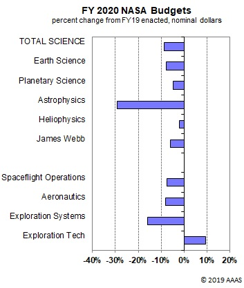 Graph showing NASA funding changes in the FY 2020 budget.