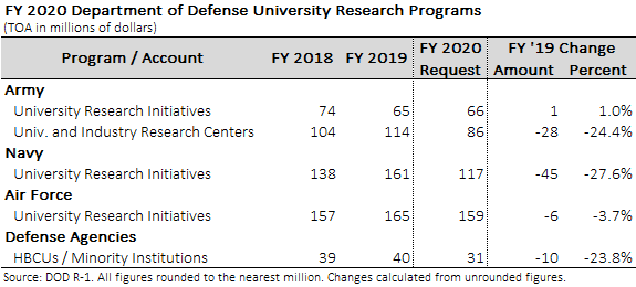 Select university programs funded by DOD in the FY 2020 request.