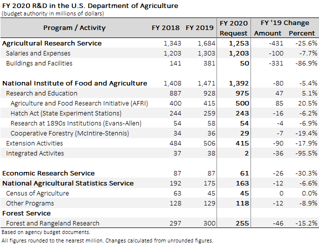 Table showing USDA funding in the FY 2020 budget request.