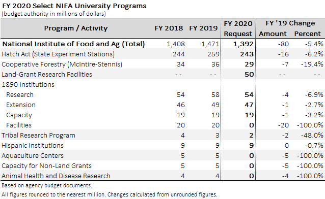 Select university programs funded by USDA / NIFA in the FY 2020 request.
