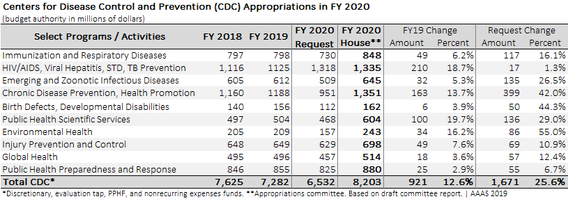 Table showing funding increases in CDC House appropriations for FY 2020.
