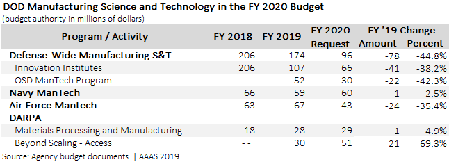 DOD manufacturing science and technology programs in the FY 2020 budget.