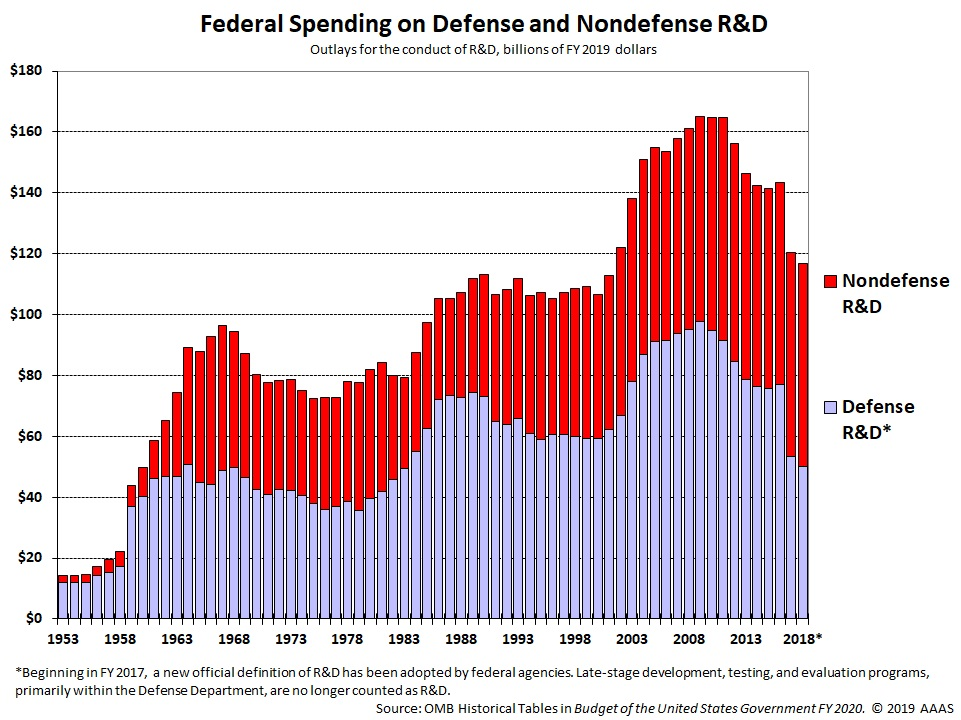 Historical Trends in Federal R&D | American Association for