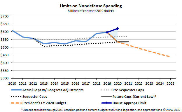 Graph showing increased nondefense discretionary spending in the House for FY 2020.