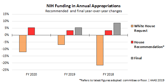 Graph showing NIH increases across multiple years.