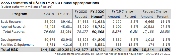 Funding table for estimated House R&D appropriations.