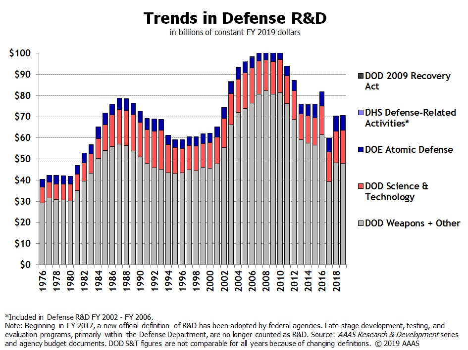 Historical Trends in Federal R&D | American Association for the