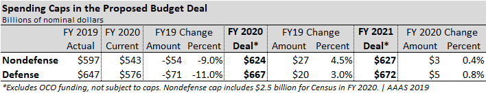 Table showing changes in spending caps.