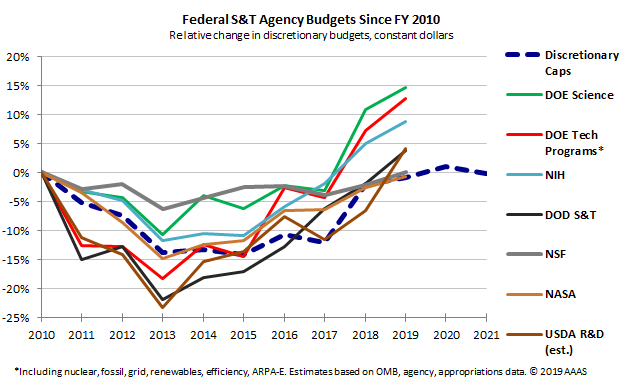 Graph showing changing science agency and discretionary spending since 2010.