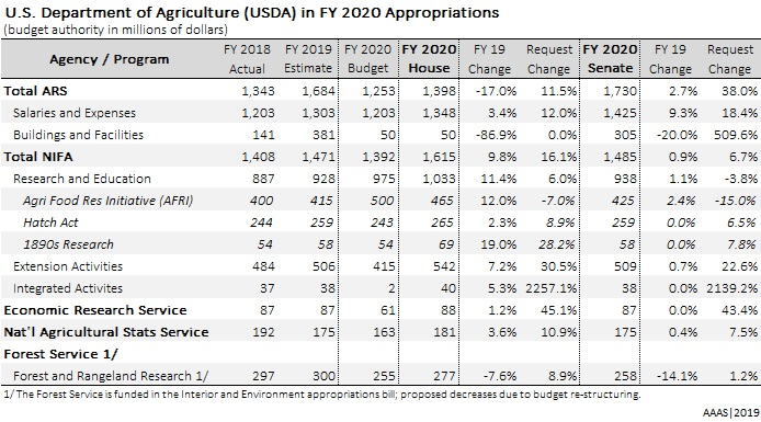 USDA Table 20hs