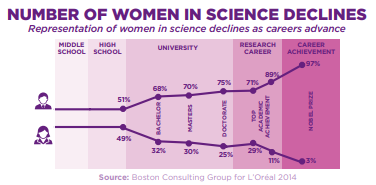 Graph depicting the number of women in science declining over time.