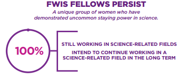 Graphic showing that 100% of FWIS alumni are still in science