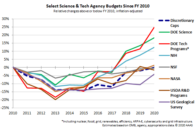 Graphing show falling and rising science agency spending, with NIH and energy seeing the largest recent gains.