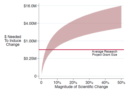 Graph illustrating cost of getting scientists to switch research focus.