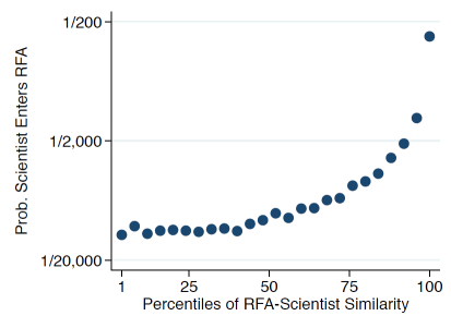 Graph showing rising odds of scientists applying to more similar RFAs.
