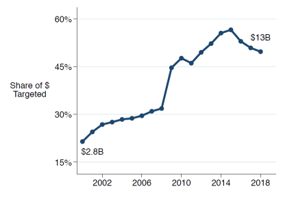 Graph showing rising share of NIH grants for targeted research.