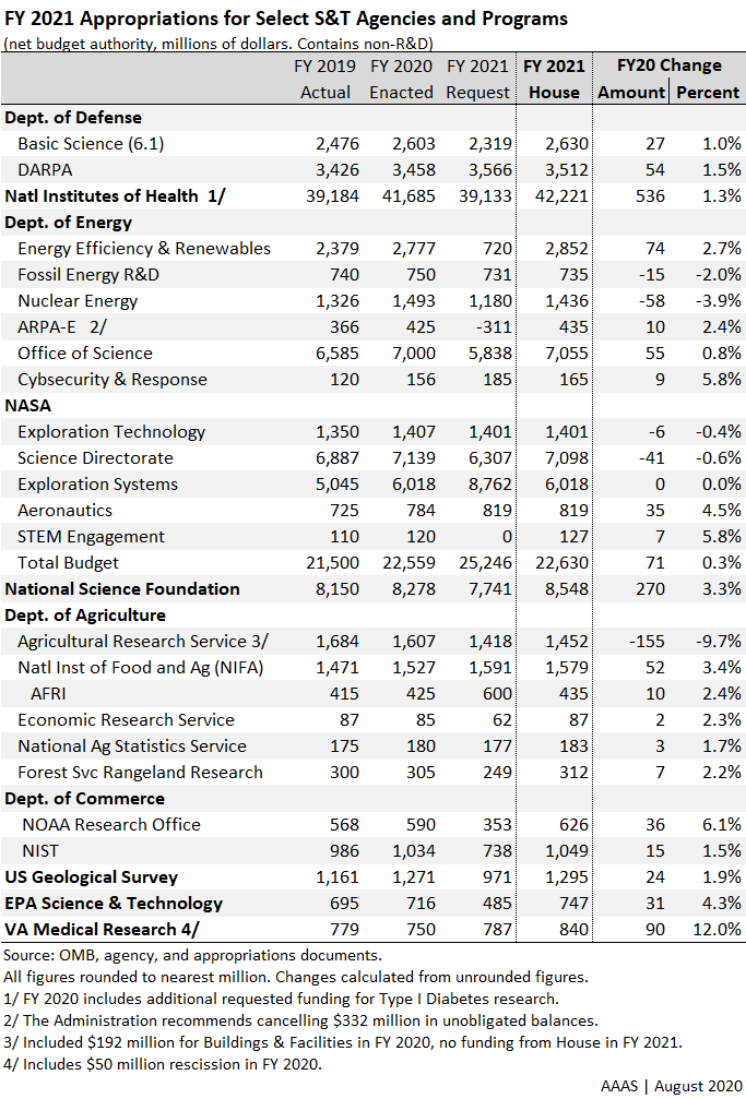 Table showing moderate increases by U.S. House for science programs.