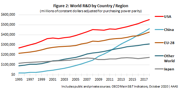 Graph showing global R&D growth with China closing in on U.S.