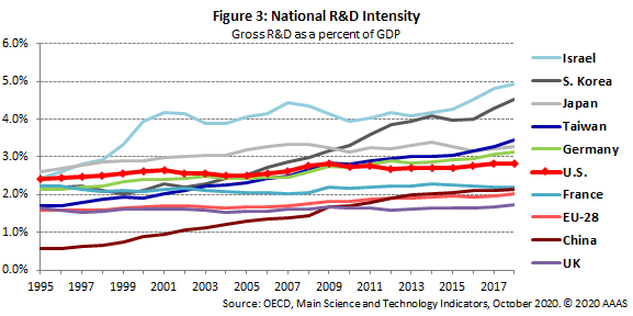 Graph showing R&D intensity leaders.