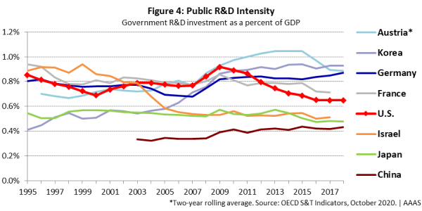 Graph showing government-financed R&D intensity leaders.