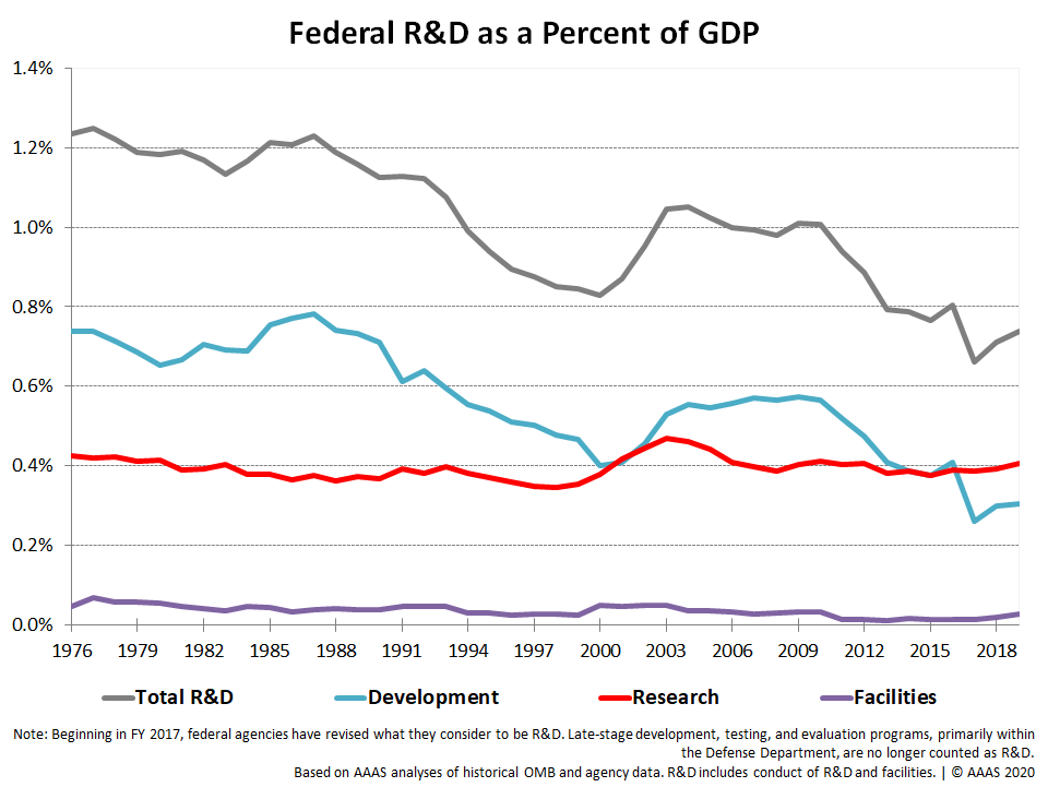 Historical Trends in Federal R&D | American Association for the Advancement  of Science