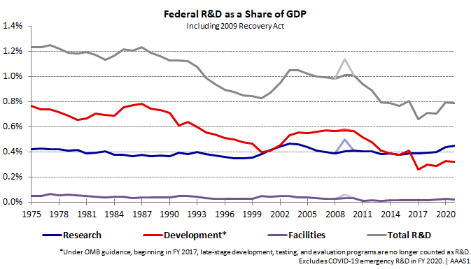 Graph showing federal R&D as a share of GDP over time.