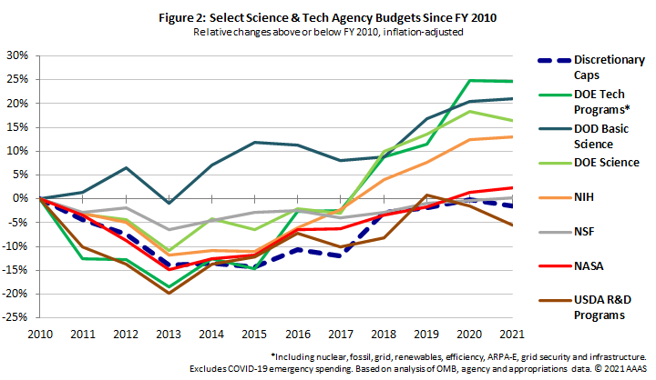 Relative S&T changes since FY 2010.