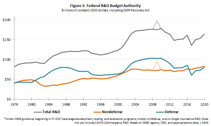 Changes in federal R&D over time.