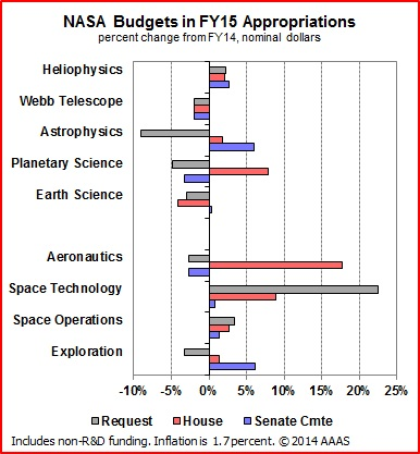 R&D Funding in FY 2015 Appropriations So Far: A Roundup ...