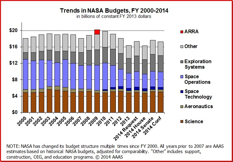 the affects of cutting nasas budget Sure nasa is an important organization, but as the program still continues to battle politics it may end up losing, as the house has now authorized a recent budget cut for their earth science program.