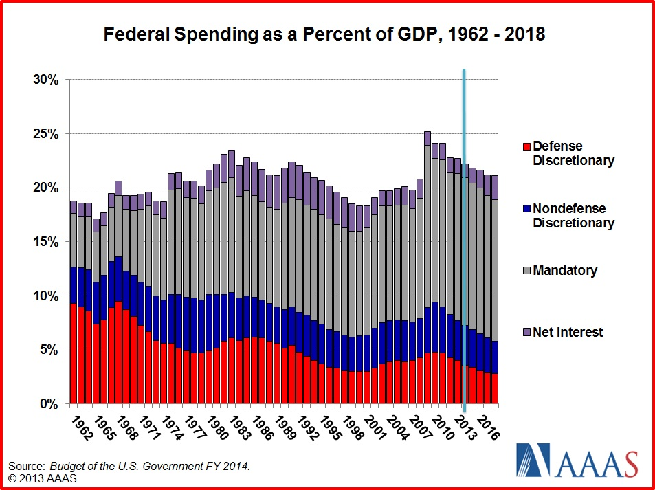 the us budget deficit has grown enormously since 1980 The government today reported that the budget deficit for the fiscal year that   raised the treasury's cost for interest payments on the national debt average for  the 1980's  other economists note that a growing social security surplus of  to  $388 billion, the deficit would have been $1939 billion in 1988.