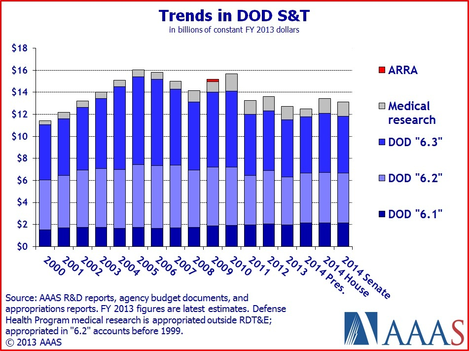House Committee Approves FY 2014 Defense Spending Bill