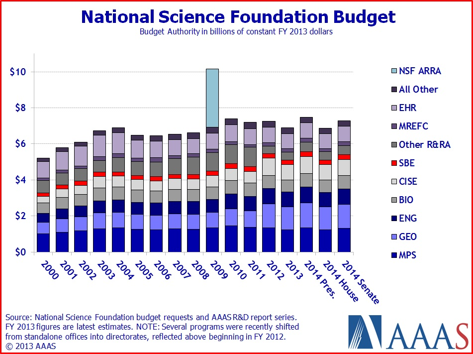 NASA Budget 2013 - Pics about space