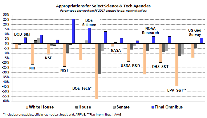 Omnibus Would Provide Largest Research Increase In Nearly A Decade