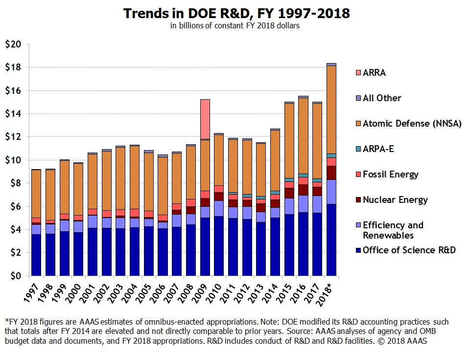 Historical Trends In Federal Rd American Association For The