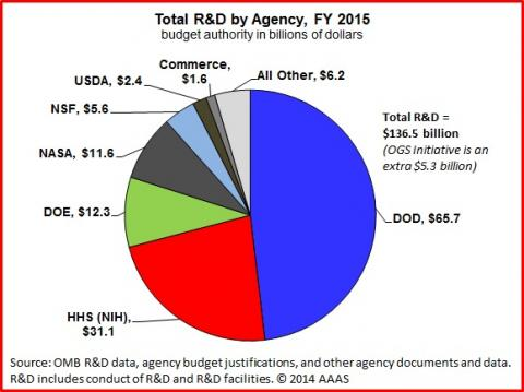 The Presidents Rd Budget For Fy 2015 A Summary And Charts