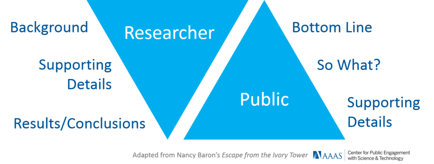AAAS-Center-for-Public-Engagement-Different-Styles-of-Communication-Triangles