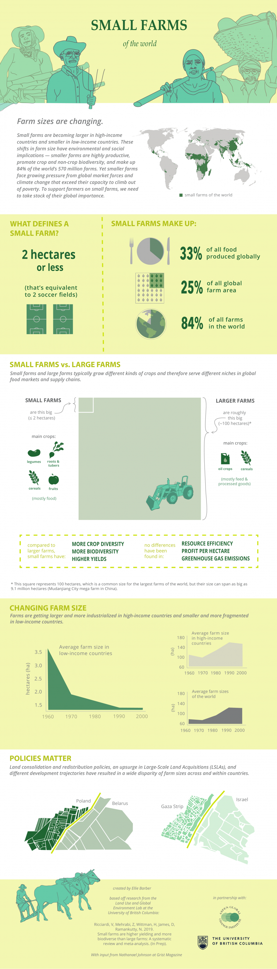 Small Farms of the World