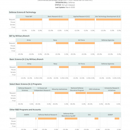 FY 2021 Science Appropriations Dashboard