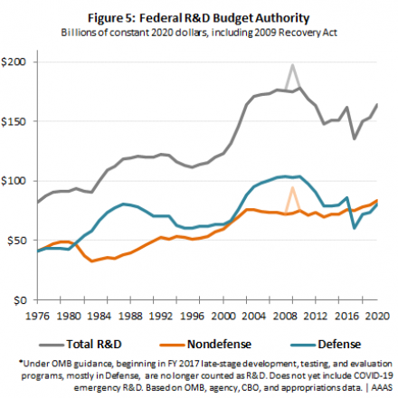 Graph of federal R&D.